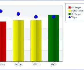 Shop Floor Automations (SFA) Scytec DataXchange machine monitoring software