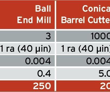 conical barrel cutter