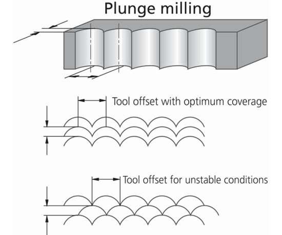 plunge milling