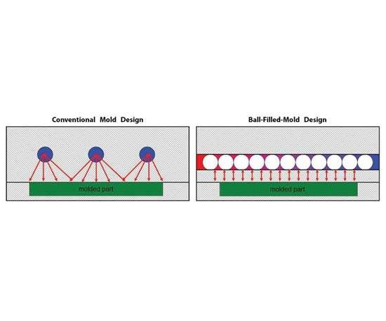 ball filled vs standard cooling channels