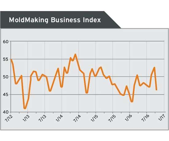 gardner business index