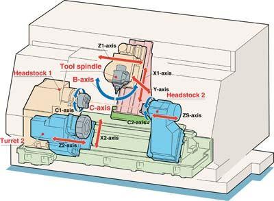 MT2000SZ multi-axis turning center