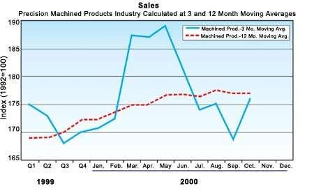 Machine Sales