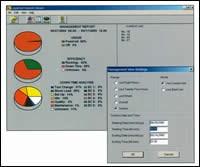 Machine and Plant effeciency pie charts