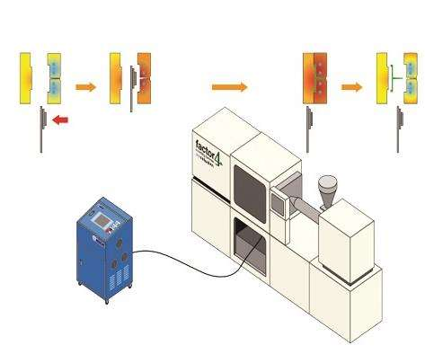 hot/cold molding cell