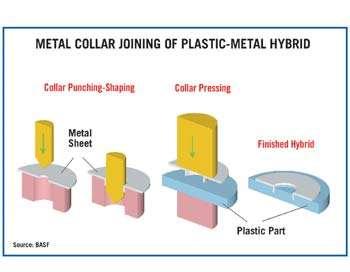 Metal Collar Joining