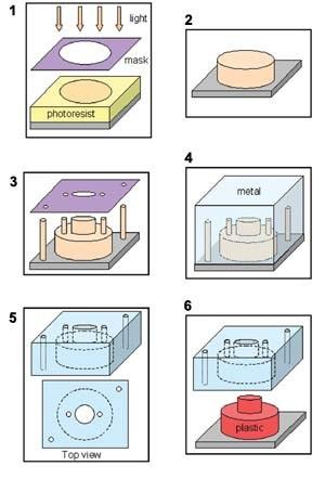 Mimotec's LIGA micro-tooling process