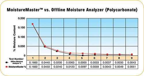 MoistureMaster inline capacitance measurement graph