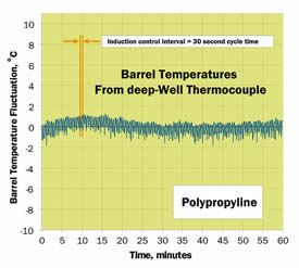 Nearly zero thermal mass and deep penetration