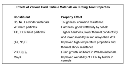 Hard particle table