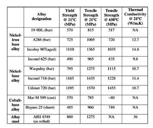 table of workpiece properties