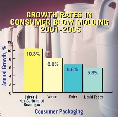 No Recession in Blow Molding Packaging