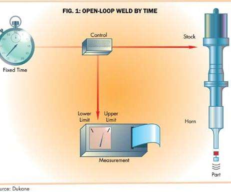 Open Loop Weld By Time