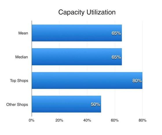 Capacity utilization chart