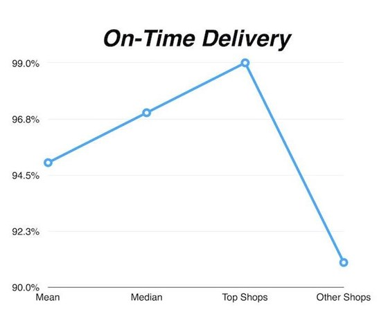 On-time delivery chart