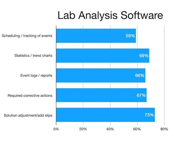 survey of software trends