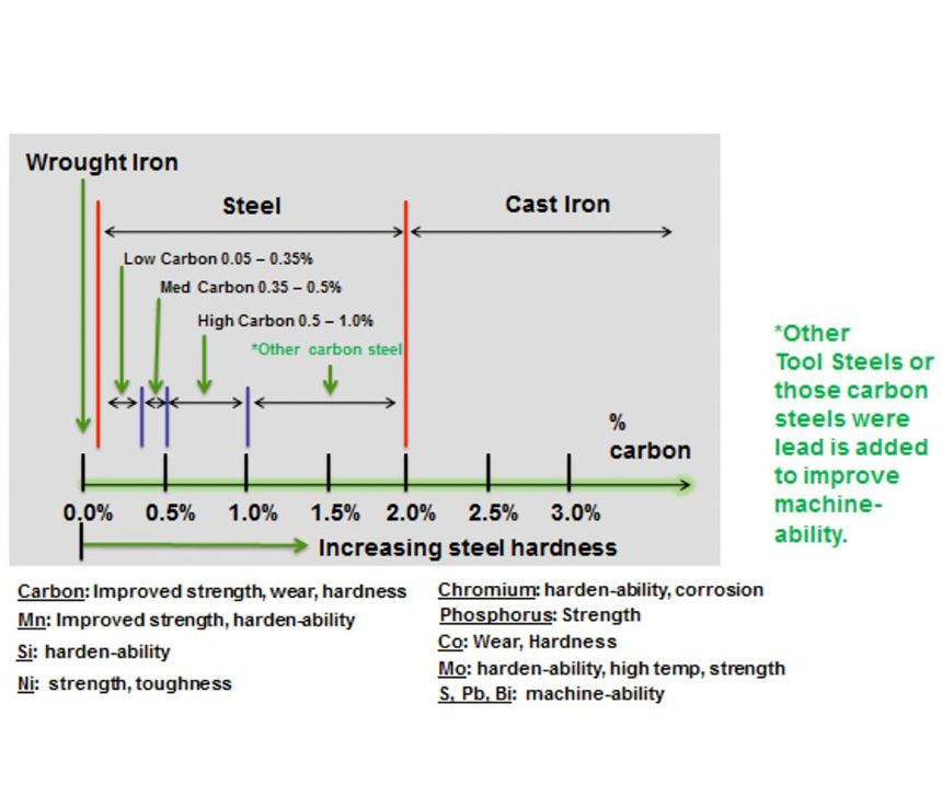 The diagram provides a good overview of the types of ferrous alloys that are often considered for plating.