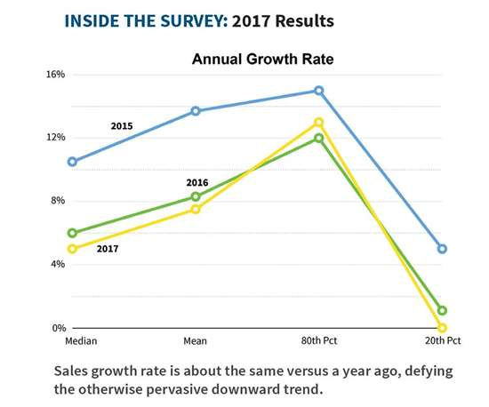 Sales growth rate is about the same versus a year ago, defying the otherwise pervasive downward trend.