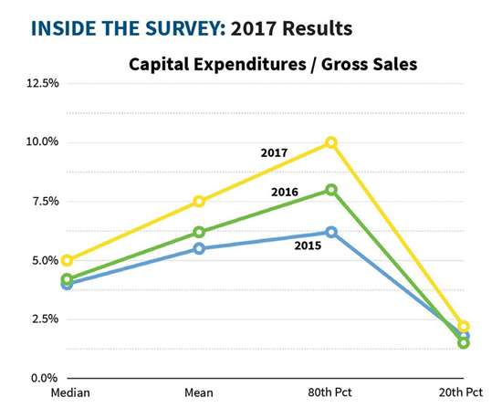 The survey trend over the past three years shows capital expenditure investment rate is moving up.