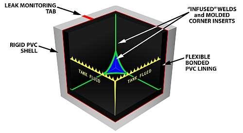 DuoBear rigid box liner