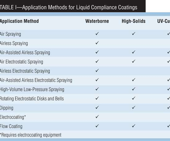 Table I: Application Methods for Liquid Compliance Coatings