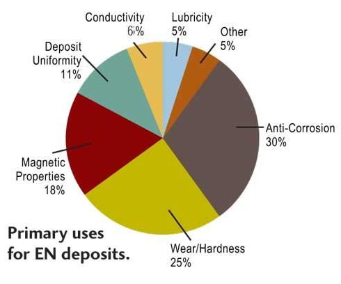 Primary uses of EN deposits