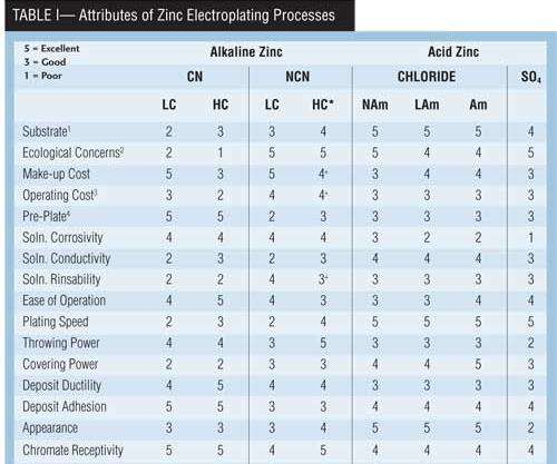 Table I: Attributes of Zinc Electroplating Processes
