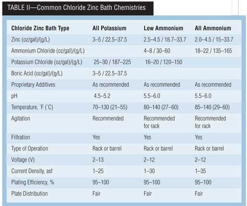 Table II: Common Chloride Zinc Bath Chemistries