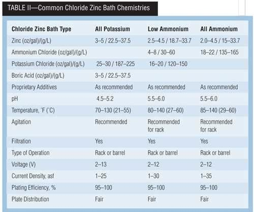 Table II: Common Chloride Zinc Bath Chemistries