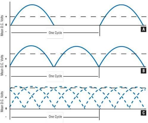 Typical rectification curves: half-wave rectification; full-wave, single-phase rectification; full-wave, three-phase rectification.