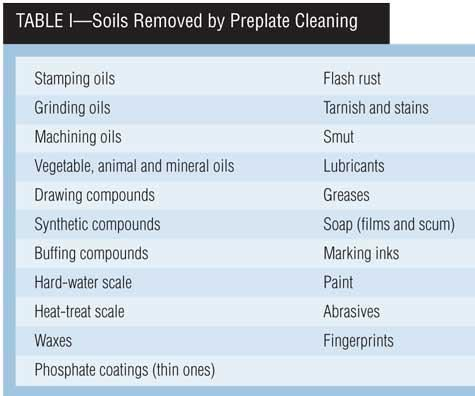 Table I: Soils Removed by Preplate Cleaning