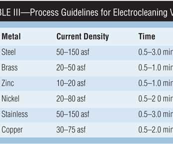 Table III: Process Guidelines for Electrocleaning Various Metals