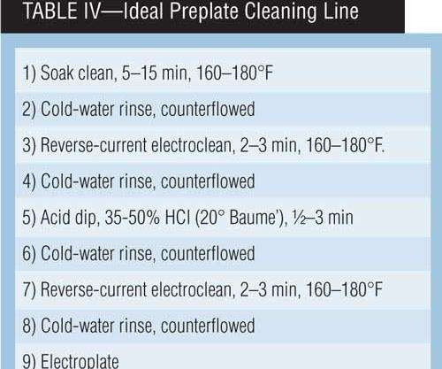 Table IV: Ideal Preplate Cleaning Line