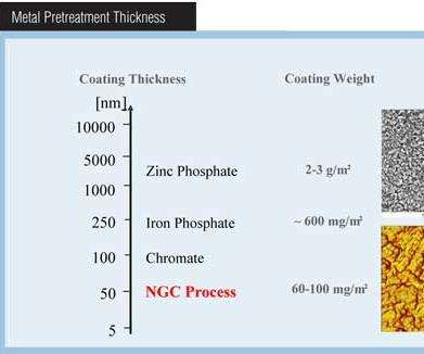 Polymeric dry-in-place seal versus standard iron phosphate.