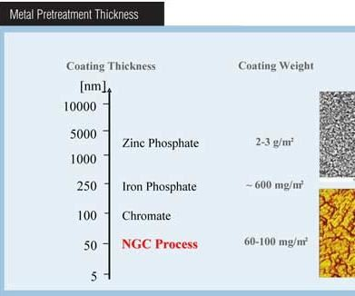 Polymeric dry-in-place seal versus standard iron phosphate.
