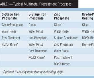 Table I: Typical Multimetal Pretreatment Processes