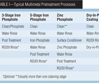 Table I: Typical Multimetal Pretreatment Processes