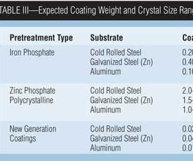 Table III: Expected Coating Weight and Crystal Size Ranges