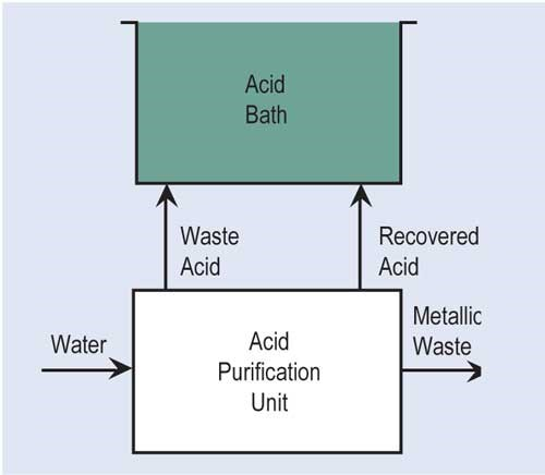 Recovery Recycling Methods For Metal Finishers Plastics