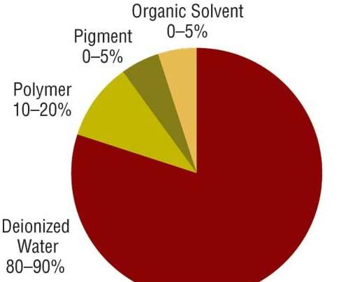 Typical organic coating composition.