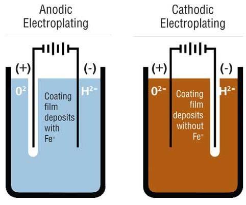 Anodic vs. cathodic electrocoating.
