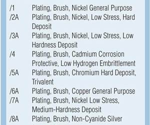 Brush plating