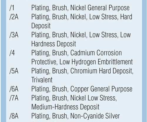 Key Industry Specifications