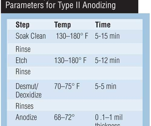 Table I: Typical Process Parameters for Type II Anodizing