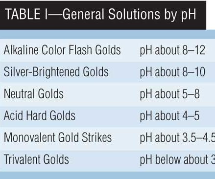 Table I: General Solutions by pH