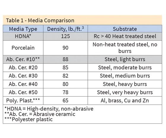 Table 1 - Media Comparison