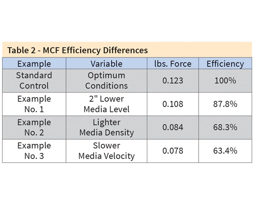 Table 2 - MCF Efficiency Differences