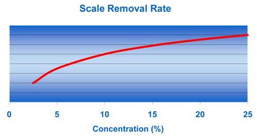 Effect of acid concentration