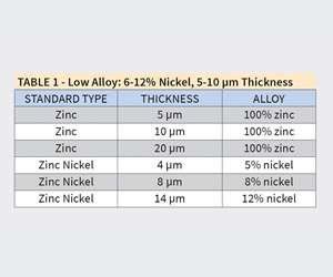 TABLE 1 - Low Alloy: 6-12% Nickel, 5-10 μm Thickness