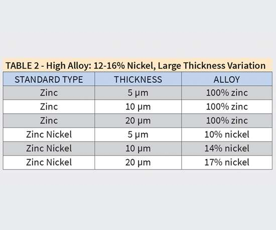 TABLE 2 - High Alloy: 12-16% Nickel, Large Thickness Variation